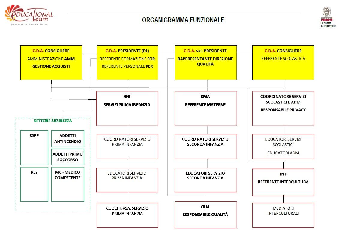 organigramma funzionale - Educational Team