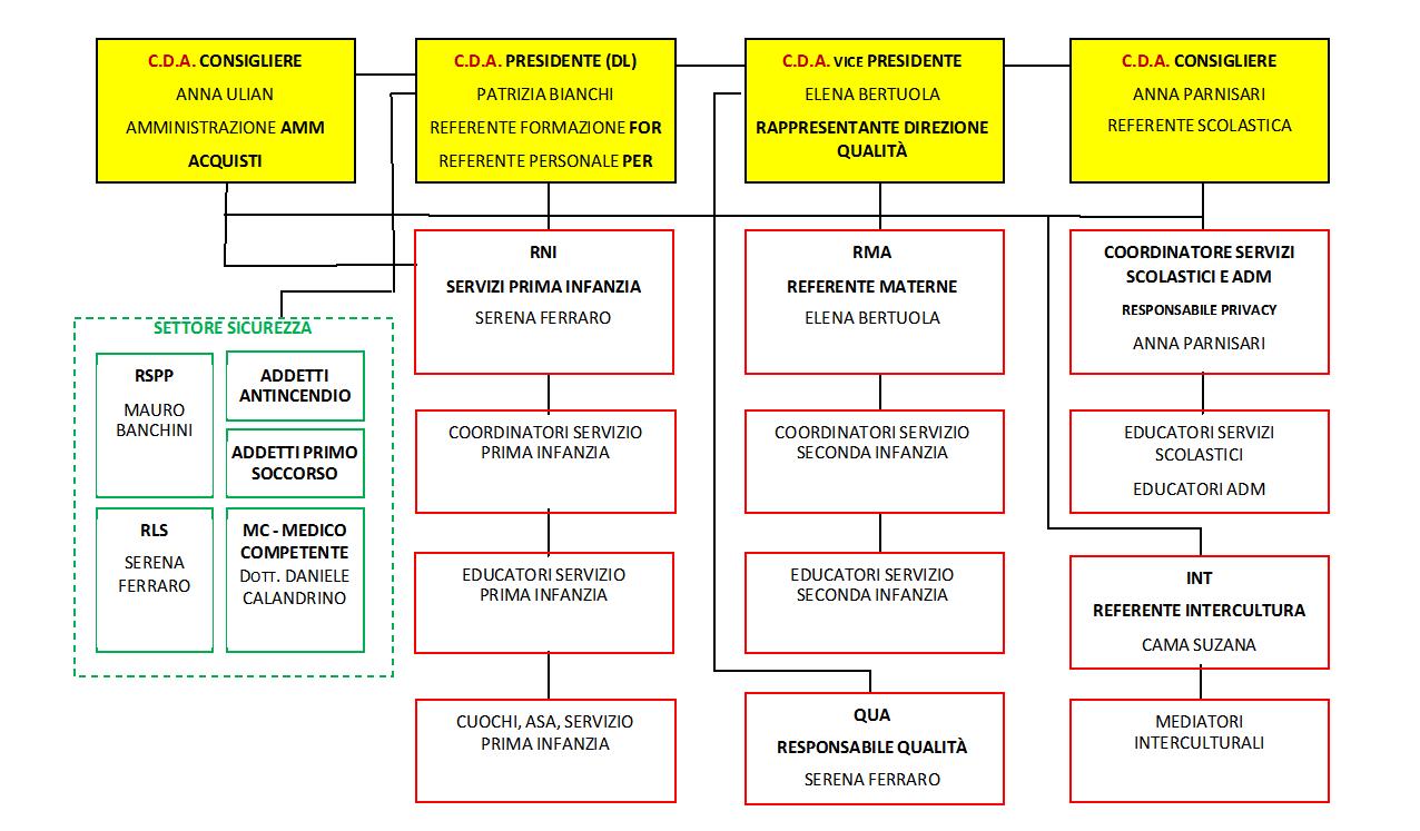 organigramma nominale - Educational Team